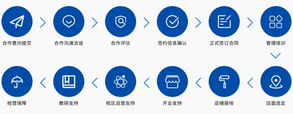 空格优学招商加盟合作流程.png