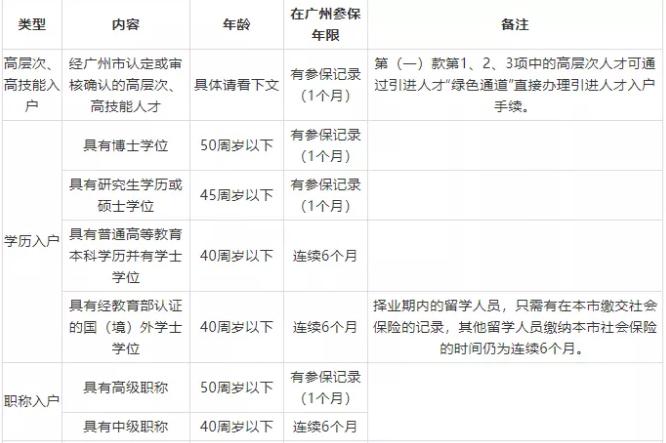 广州花都入户条件.png