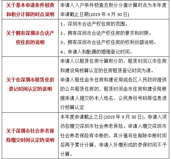 深圳积分入户的积分是怎么算的.png