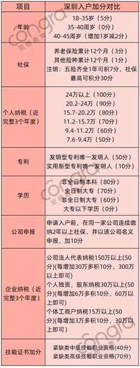 深圳积分入户的积分是怎么算的.jpg
