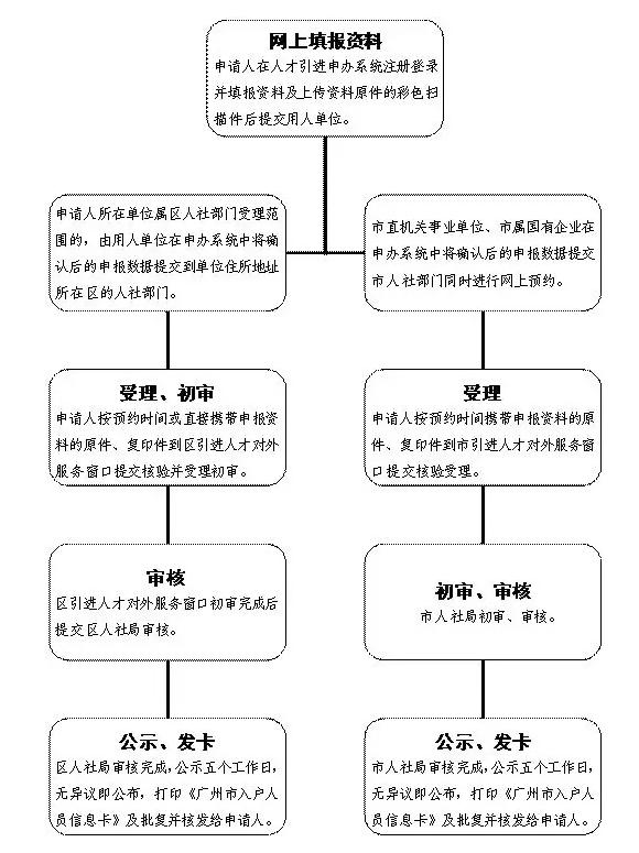 学历入户广州申请流程.png