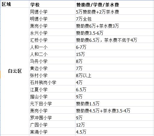 广州这座国际大都市,为什么容不下我们的孩子