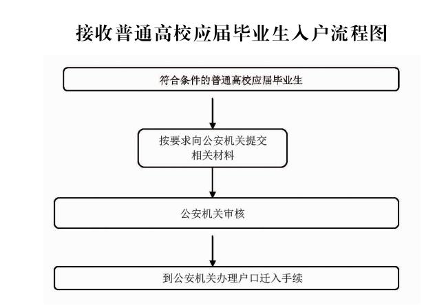 学历入户广州申办指南.png