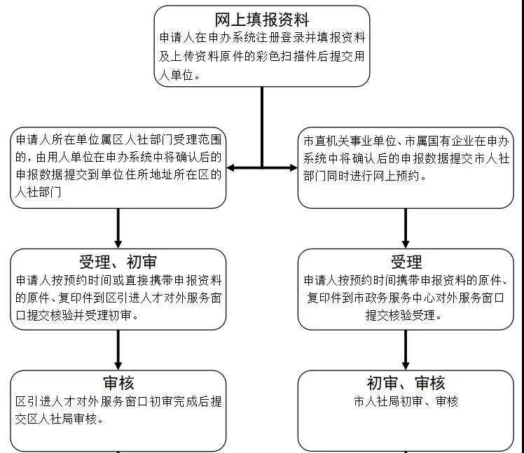 2021年入户广州流程.png