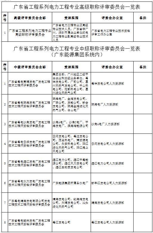 广东省工程系列电力工程专业高级职称评审委员会一览表.png
