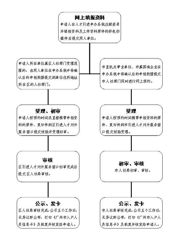 广州落户办理流程.png