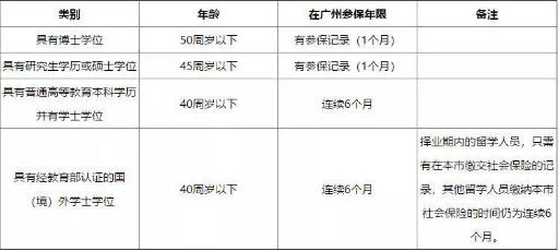 广州落户条件2020年新规.png