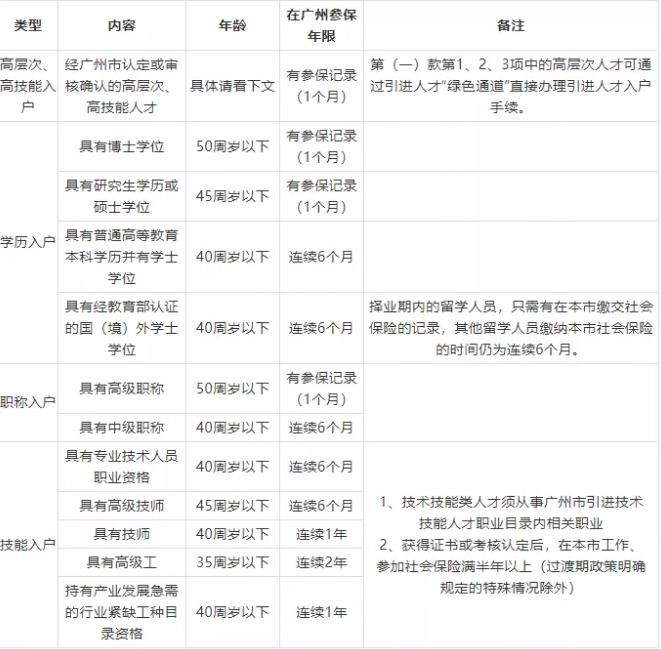 广州户口入户条件.png