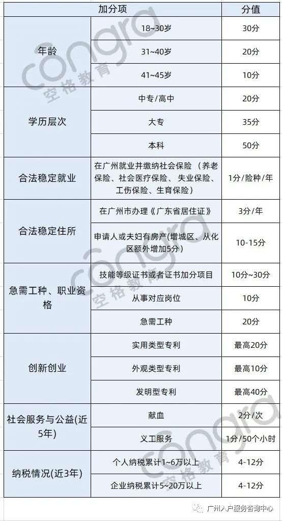 广州积分入户条件需要多少分?.jpg