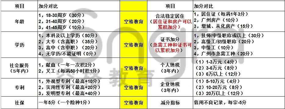 广州积分入户需要哪些资料和条件.jpg
