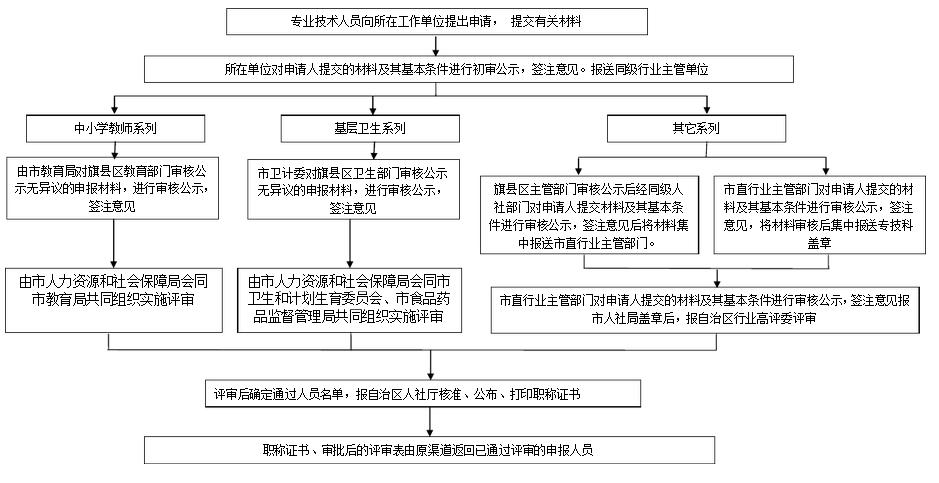 广州入户办理流程.png