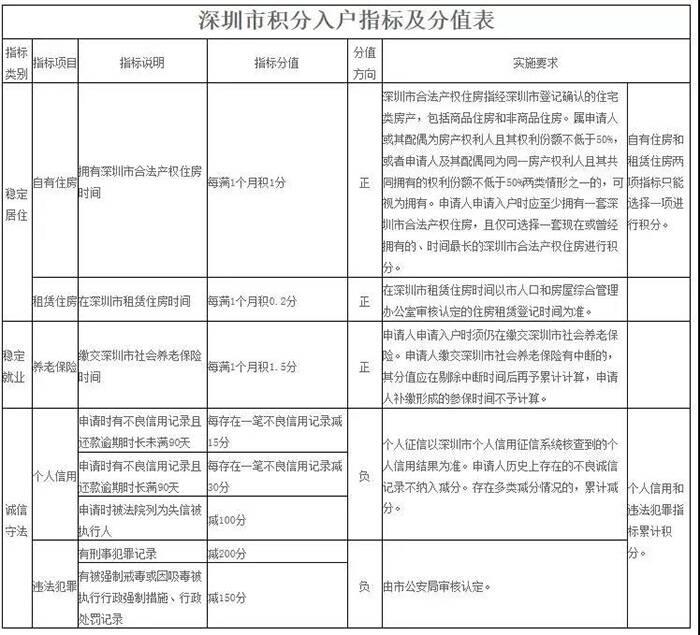 深圳积分加分表.jpg