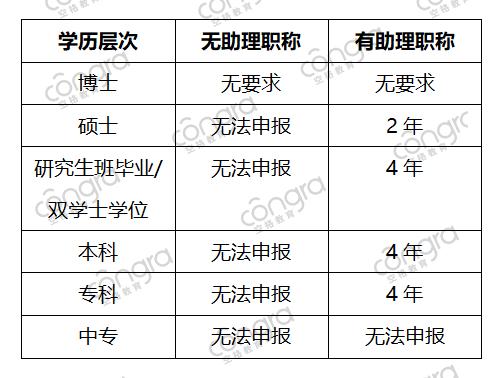 申报中级职称评审条件.png